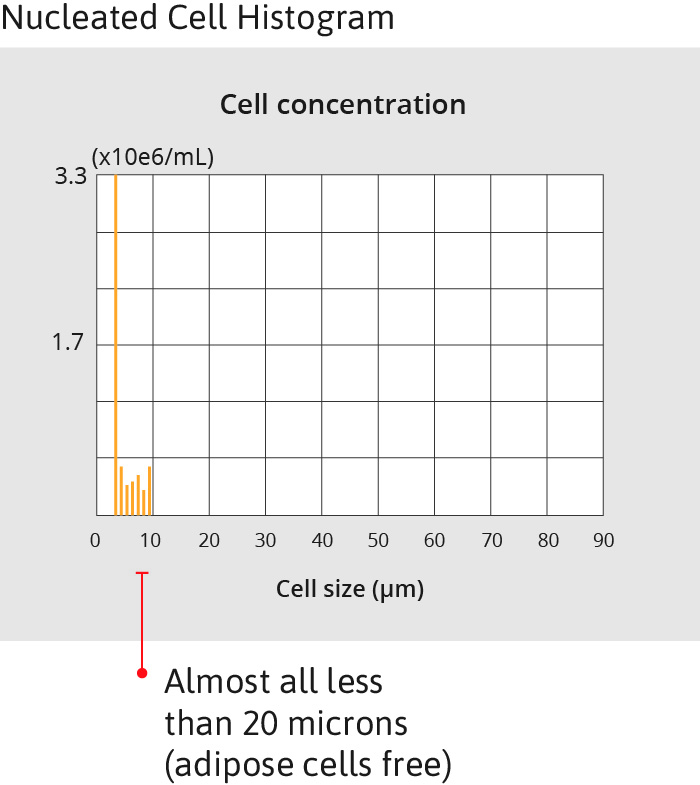 Nucleated Cell Histogram